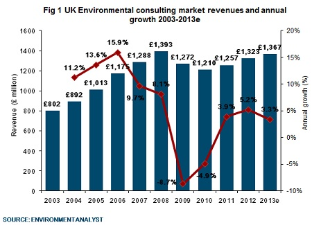 environment analyst uk environmental consulting sector up by 5 in