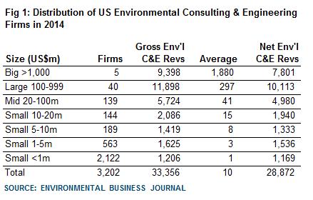 US market still growing, says EBI | Market Intelligence