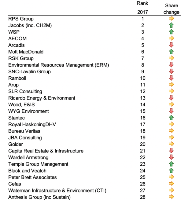 Graph - Top 28 EC firms 2017 ©Environment Analyst