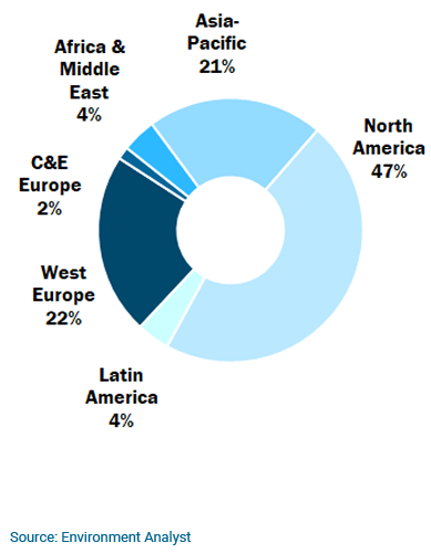 Graph - Global EC Report - Market Share by Region 2018