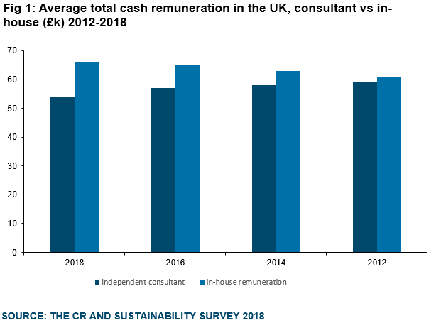Graph - Average total cash remuneration in the UK, consultant vs in-house (£k) 2012-2018