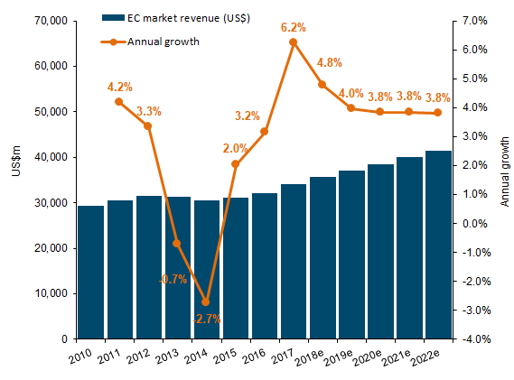 Graph - Global EC revenue and revenue growth, 2010-2022e