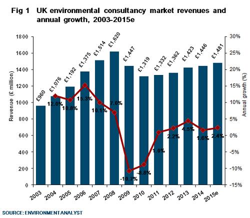 Environment Analyst News item UK environmental consulting
